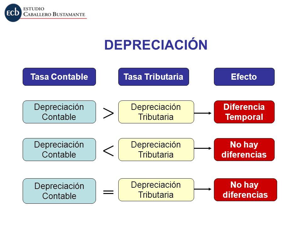 DEPRECIACIÓN Tasa Contable Tasa Tributaria Efecto Depreciación