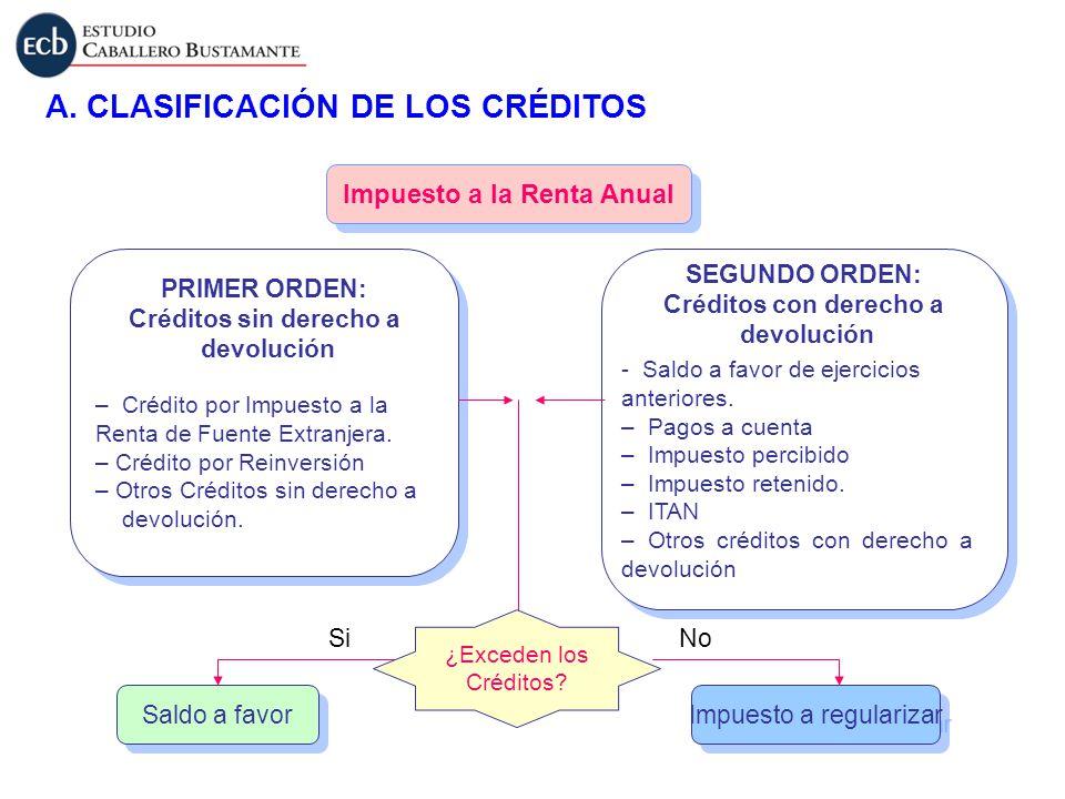 Impuesto a la Renta Anual