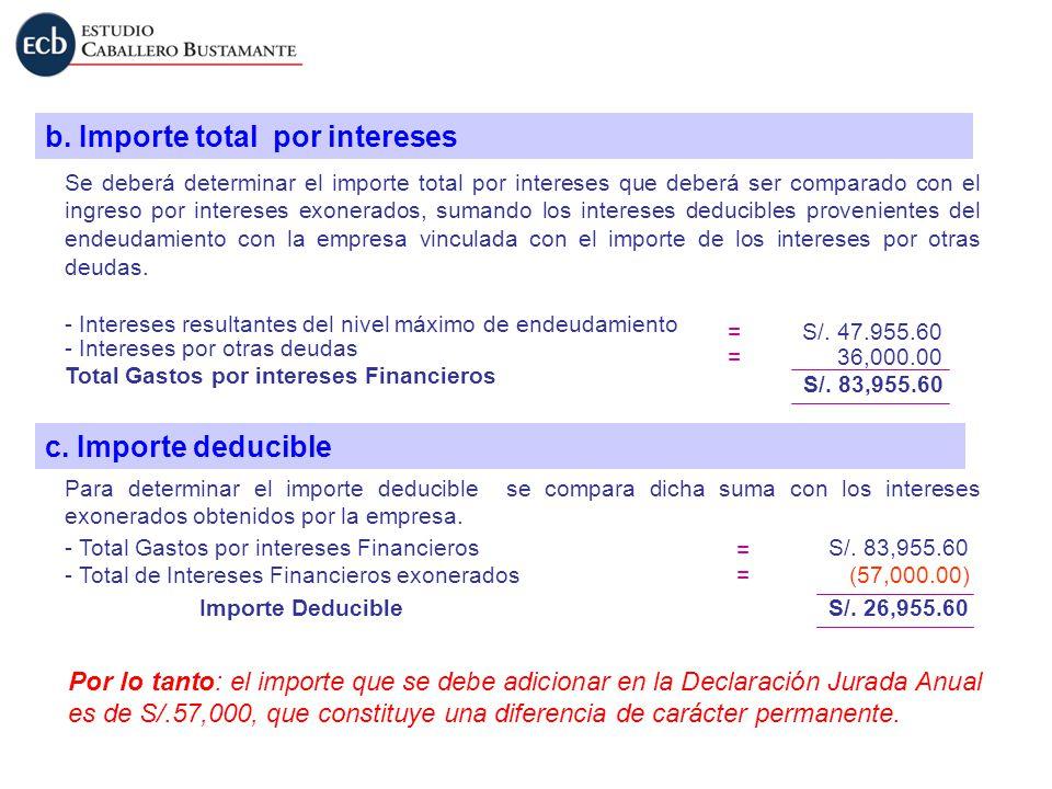 b. Importe total por intereses