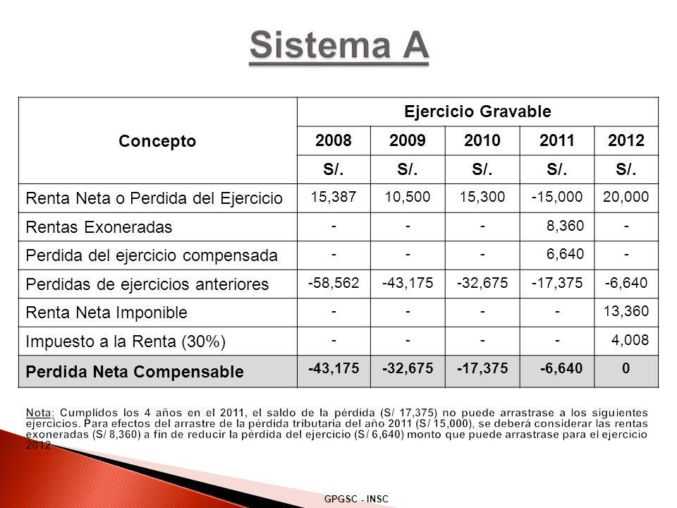Sistema A Concepto Ejercicio Gravable 2008 2009 2010 2011 2012 S/.
