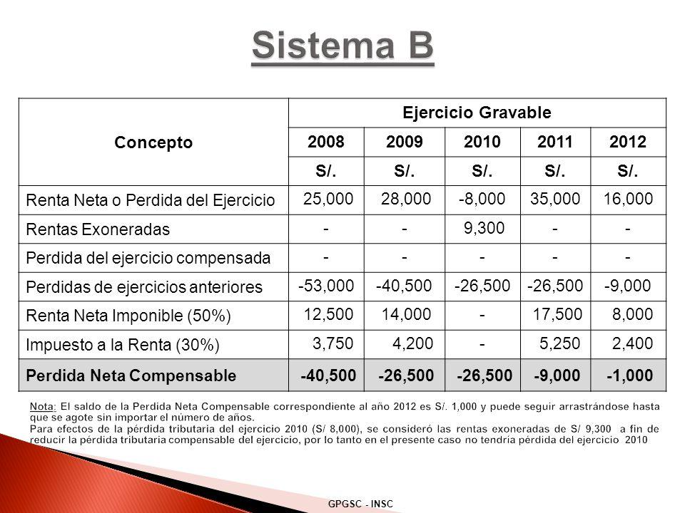 Sistema B Concepto Ejercicio Gravable 2008 2009 2010 2011 2012 S/.