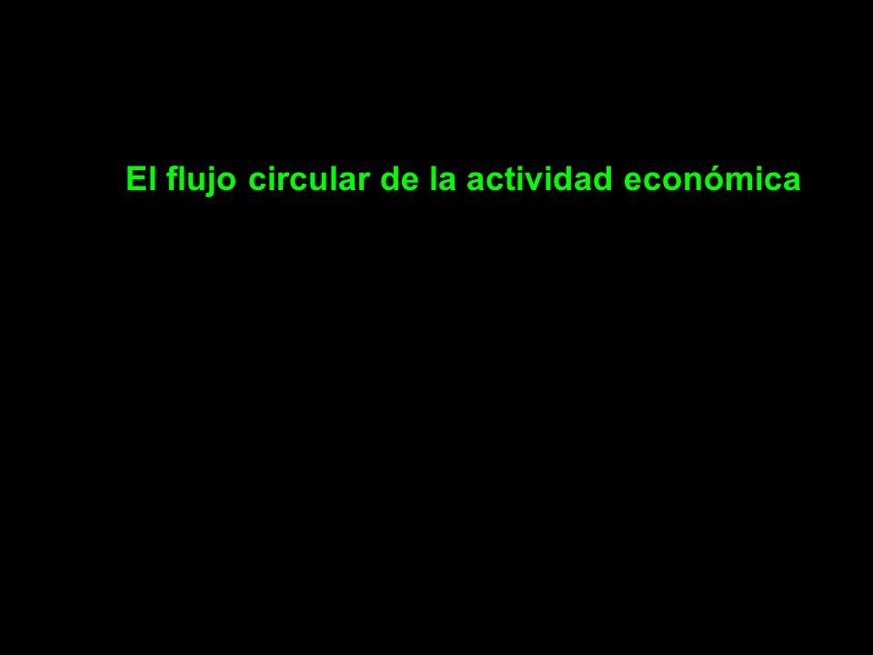 El flujo circular de la actividad económica