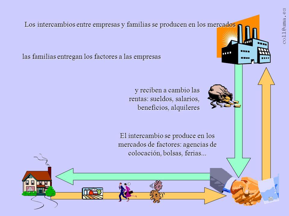 Los intercambios entre empresas y familias se producen en los mercados