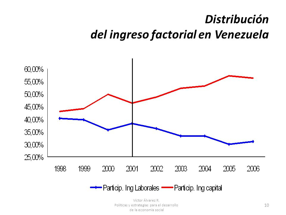 Distribución del ingreso factorial en Venezuela