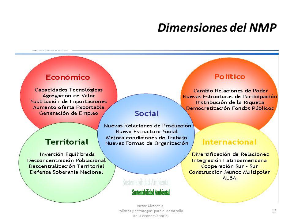 Políticas y estrategias para el desarrollo