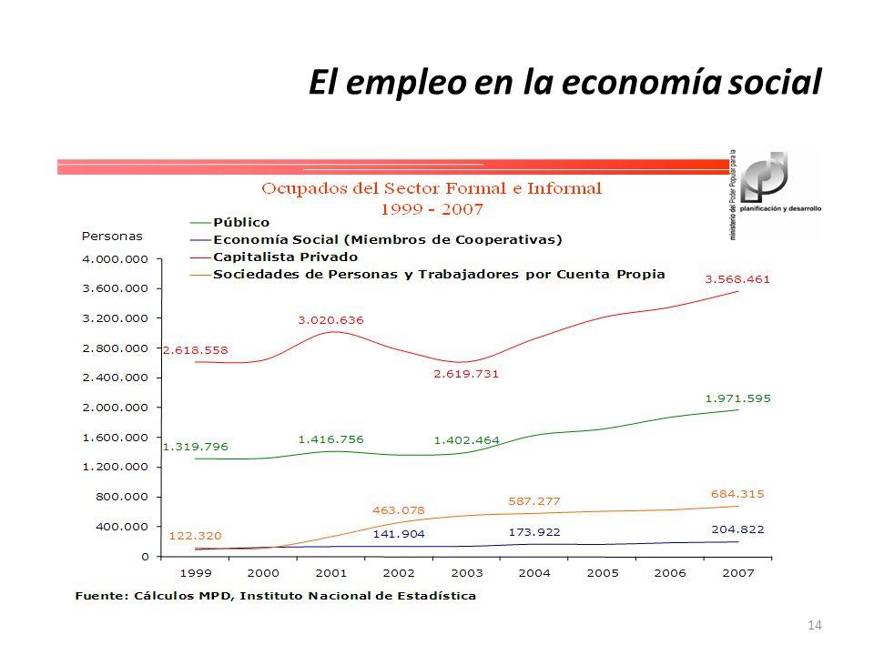 El empleo en la economía social