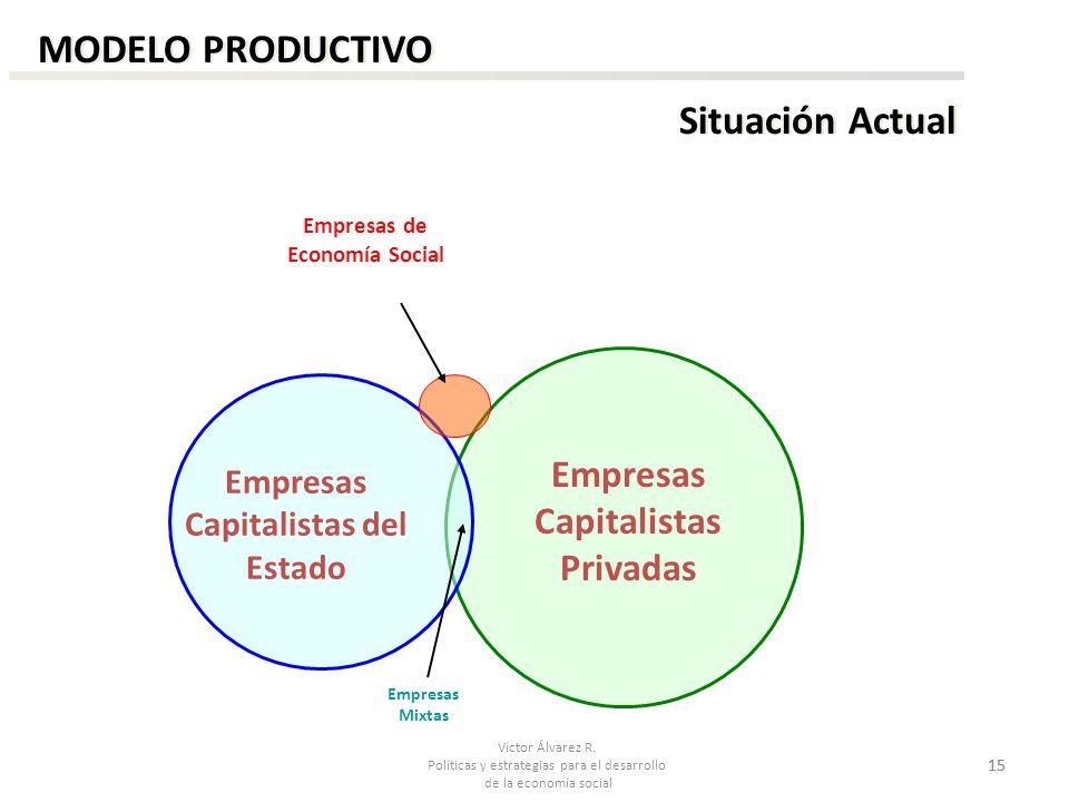 MODELO PRODUCTIVO Situación Actual Empresas Capitalistas Privadas