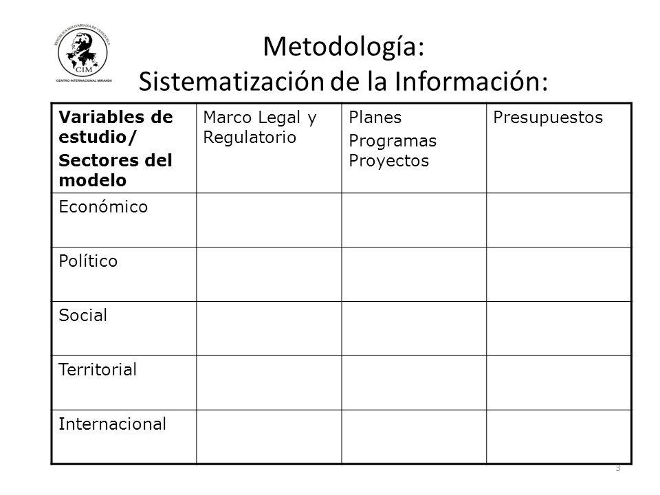 Metodología: Sistematización de la Información: