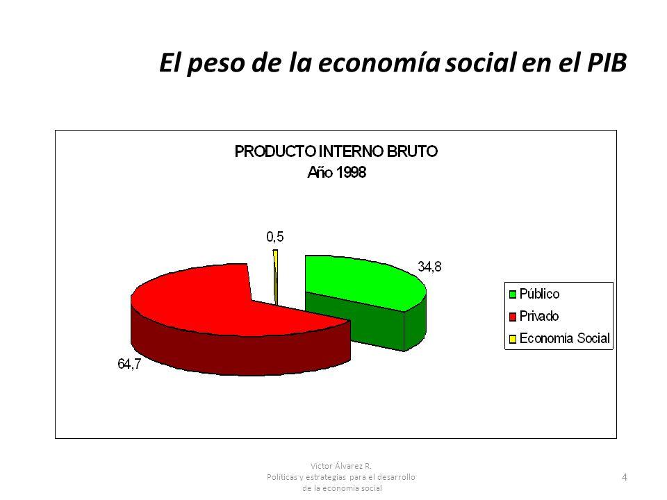 El peso de la economía social en el PIB