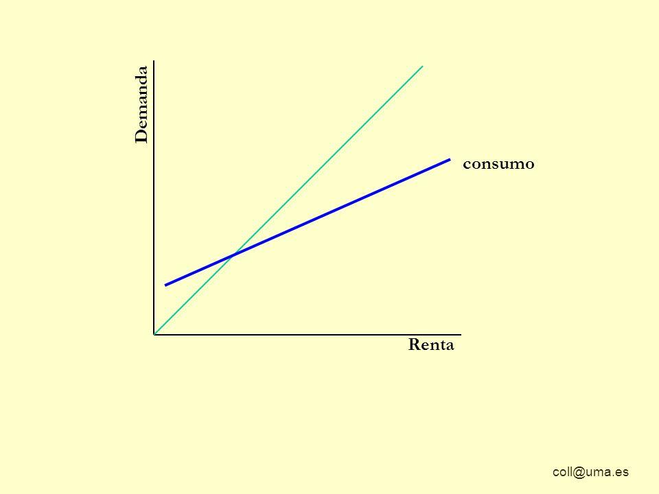 Demanda consumo Renta