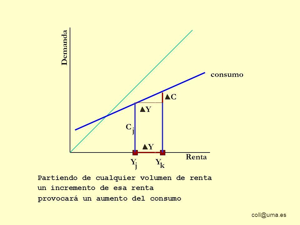 Demanda consumo C Y C j Y Renta Y j Y k