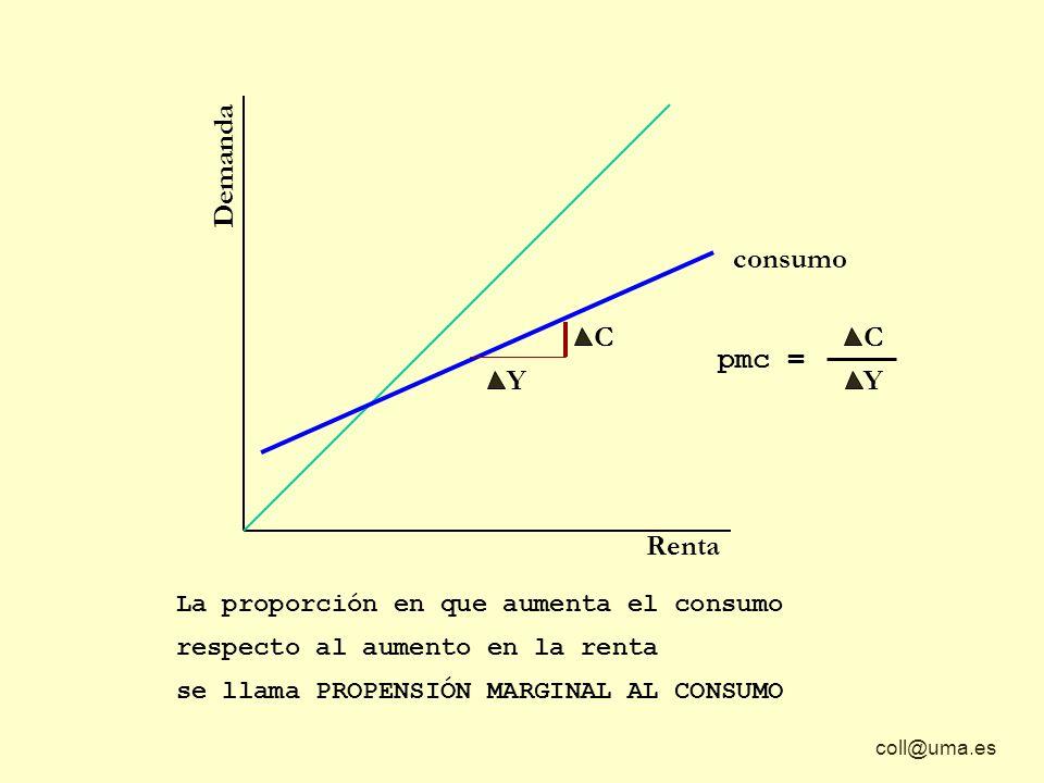 Demanda consumo C C pmc = Y Y Renta