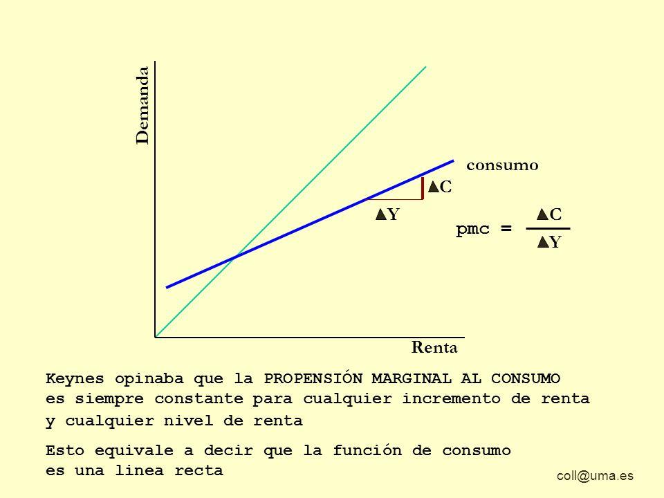 Demanda consumo Y C Y C C pmc = Y Renta