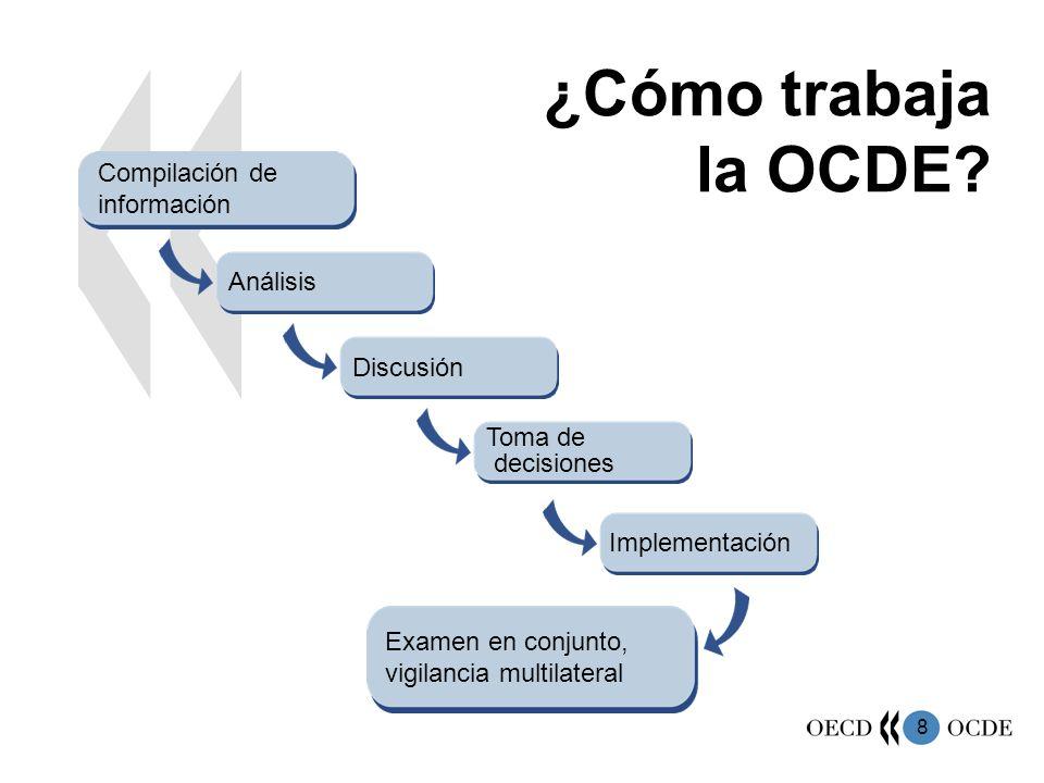 ¿Cómo trabaja la OCDE Compilación de información Análisis Discusión