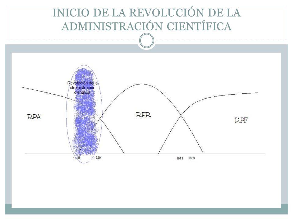 INICIO DE LA REVOLUCIÓN DE LA ADMINISTRACIÓN CIENTÍFICA