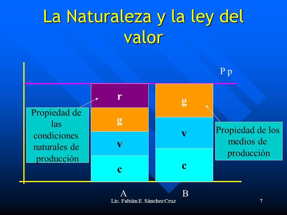 La Naturaleza y la ley del valor