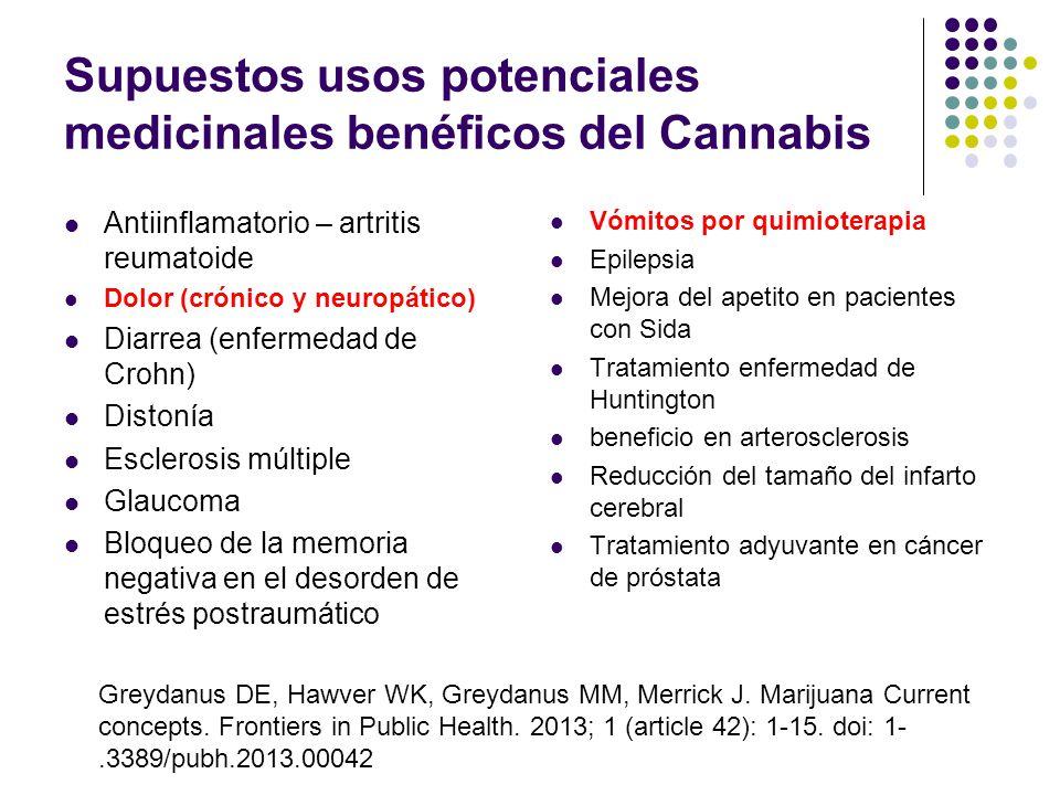 Supuestos usos potenciales medicinales benéficos del Cannabis