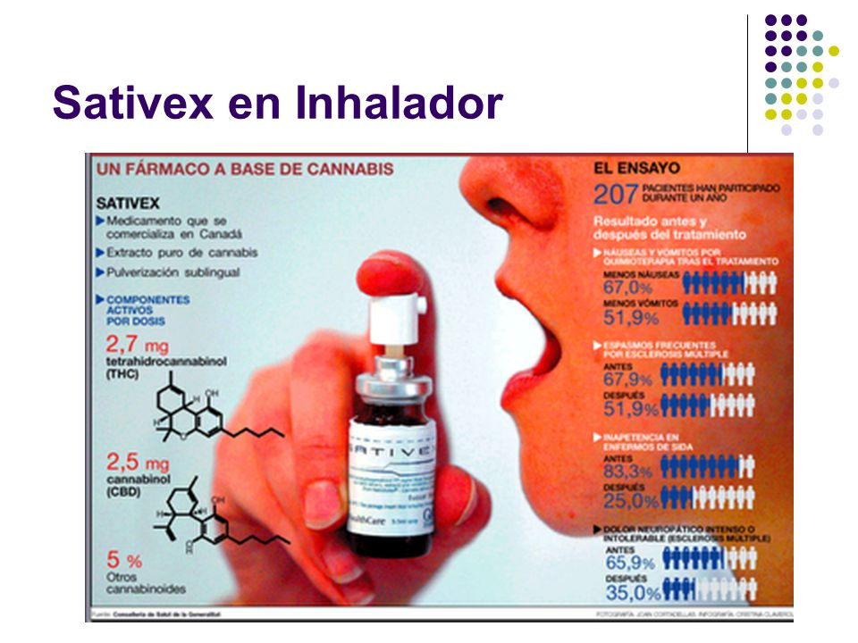 Sativex en Inhalador