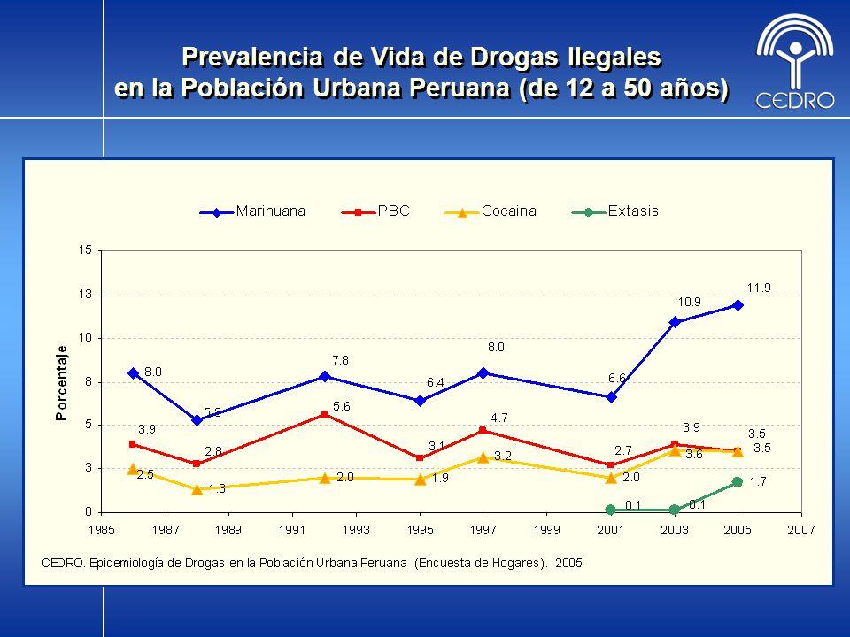 Prevalencia de Vida de Drogas Ilegales en la Población Urbana Peruana (de 12 a 50 años)