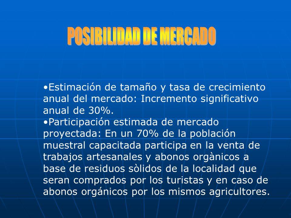 POSIBILIDAD DE MERCADO