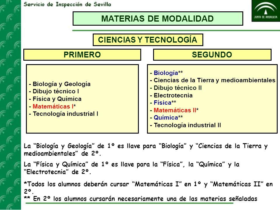 MATERIAS DE MODALIDAD CIENCIAS Y TECNOLOGÍA PRIMERO SEGUNDO