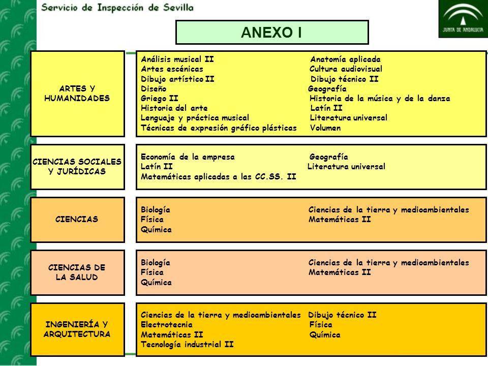 ANEXO I ARTES Y HUMANIDADES Análisis musical II Anatomía aplicada