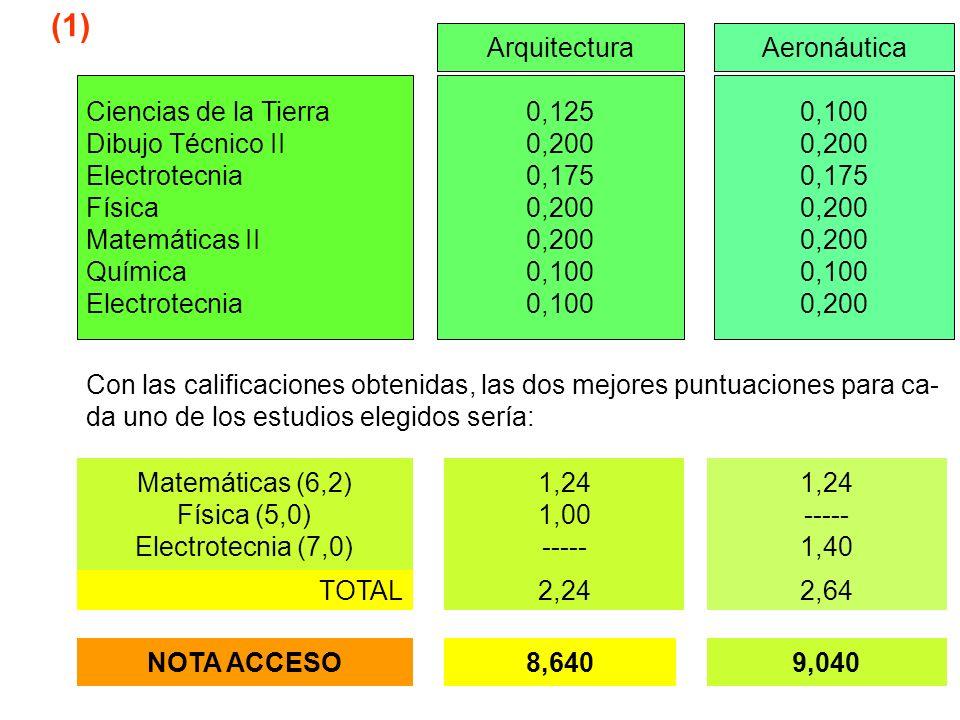 (1) Arquitectura Aeronáutica Ciencias de la Tierra Dibujo Técnico II