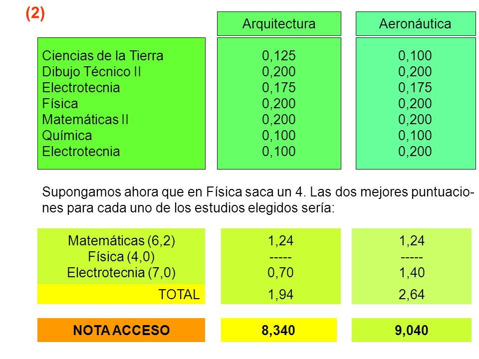 (2) Arquitectura Aeronáutica Ciencias de la Tierra Dibujo Técnico II