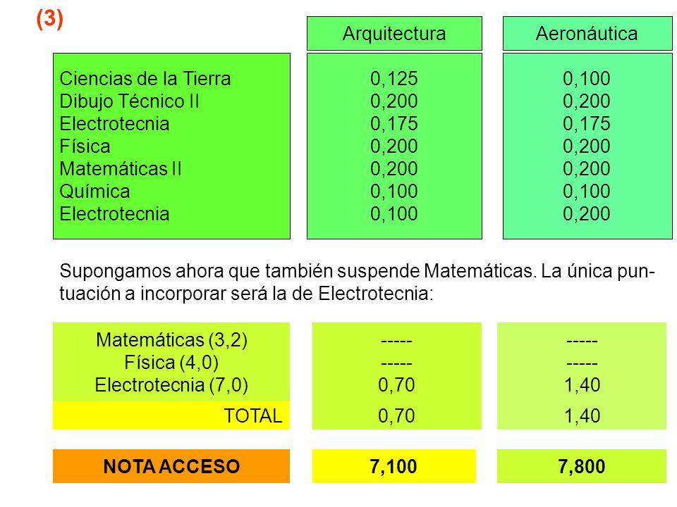 (3) Arquitectura Aeronáutica Ciencias de la Tierra Dibujo Técnico II