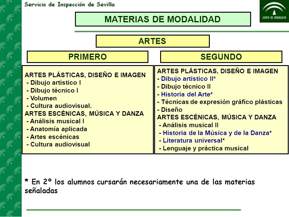 MATERIAS DE MODALIDAD ARTES PRIMERO SEGUNDO