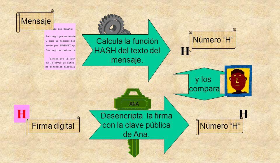 H H H Mensaje Calcula la función HASH del texto del mensaje.