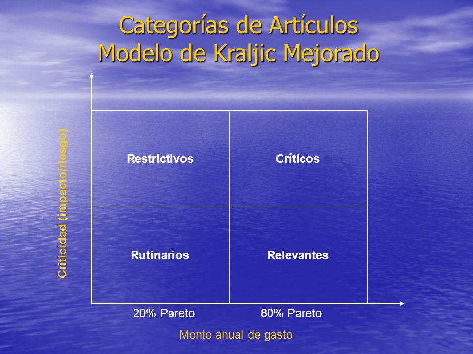 Categorías de Artículos Modelo de Kraljic Mejorado