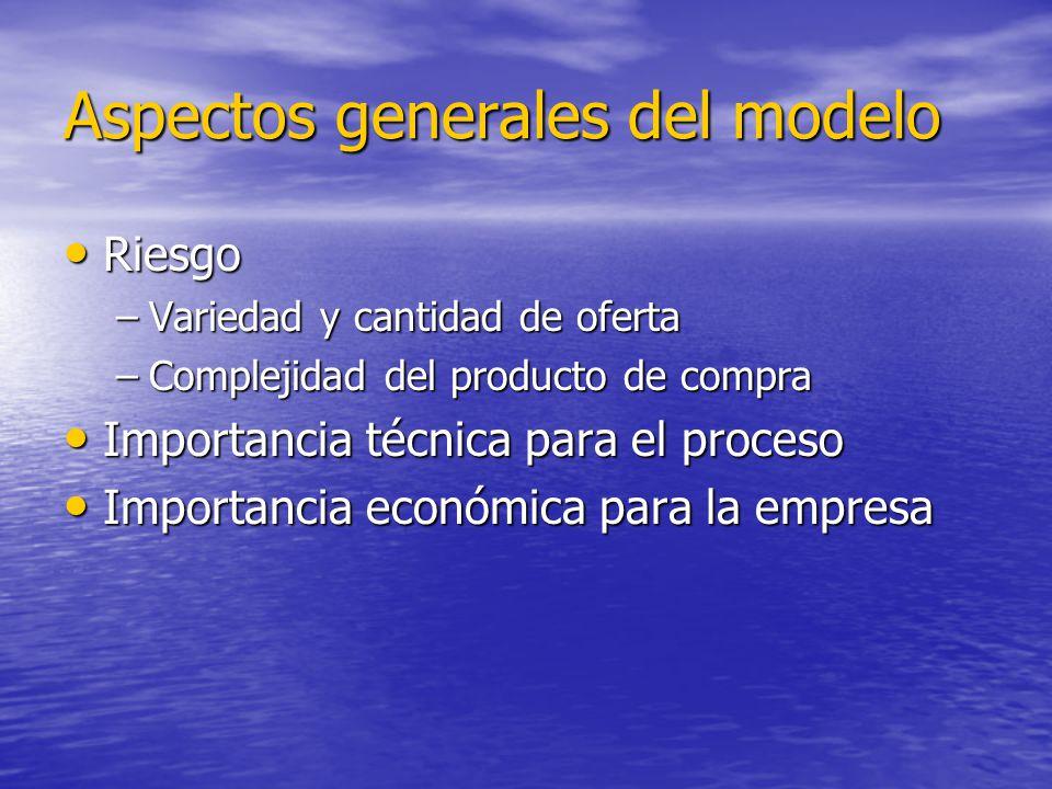 Aspectos generales del modelo