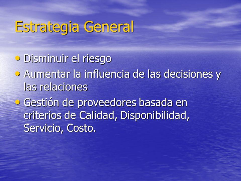 Estrategia General Disminuir el riesgo