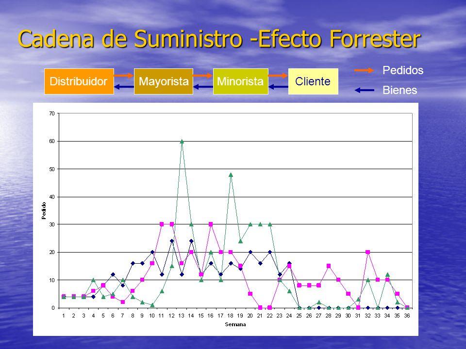Cadena de Suministro -Efecto Forrester