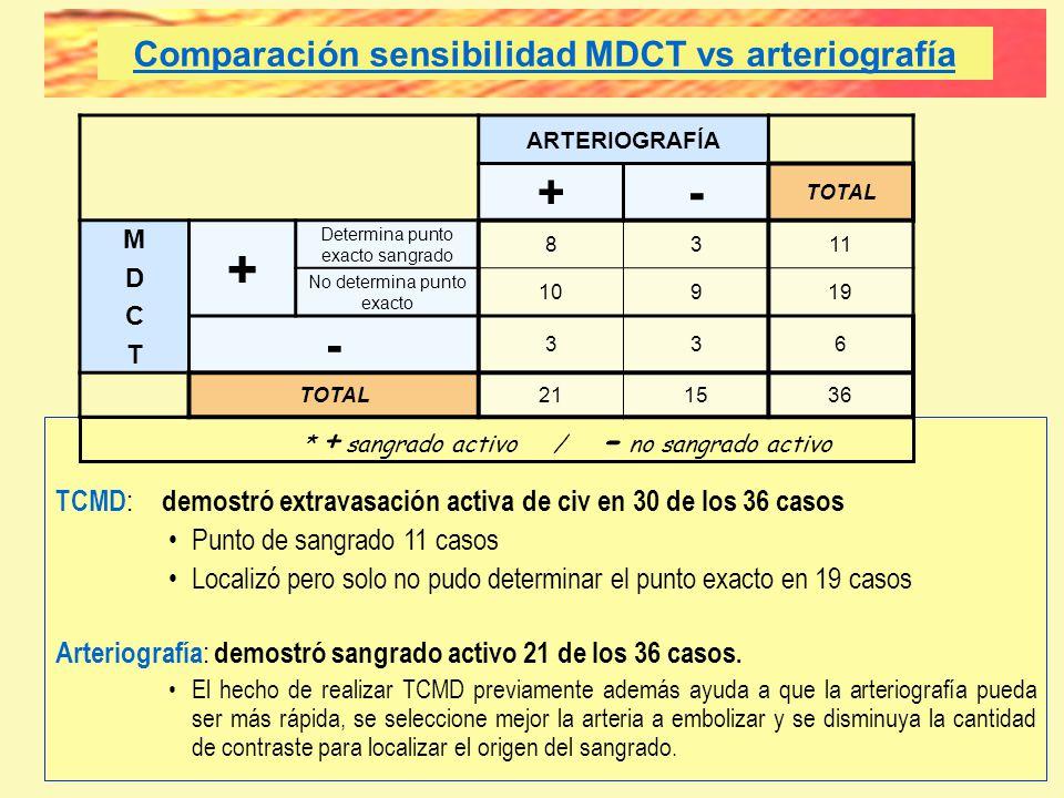 Comparación sensibilidad MDCT vs arteriografía