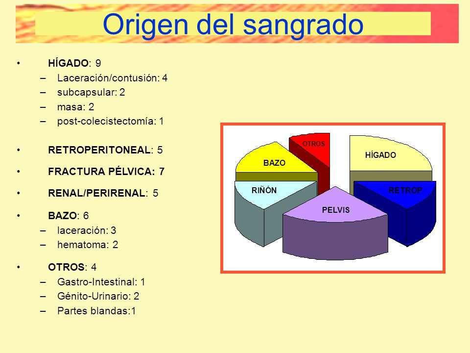 Origen del sangrado BLEEDING SITE HÍGADO: 9 Laceración/contusión: 4