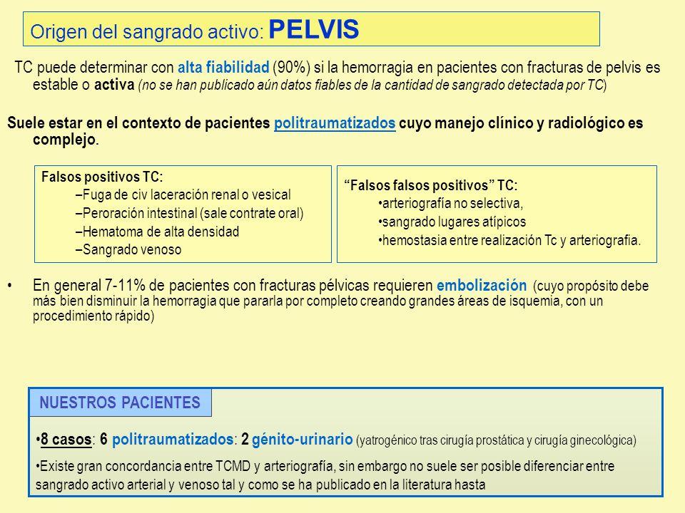 Origen del sangrado activo: PELVIS