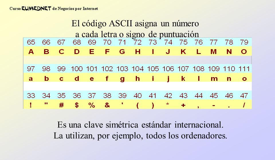 El código ASCII asigna un número a cada letra o signo de puntuación