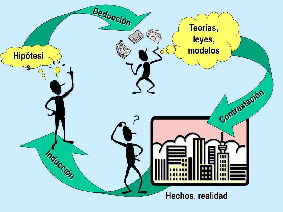 Deducción Teorías, leyes, modelos Hipótesis Contrastación Inducción Hechos, realidad