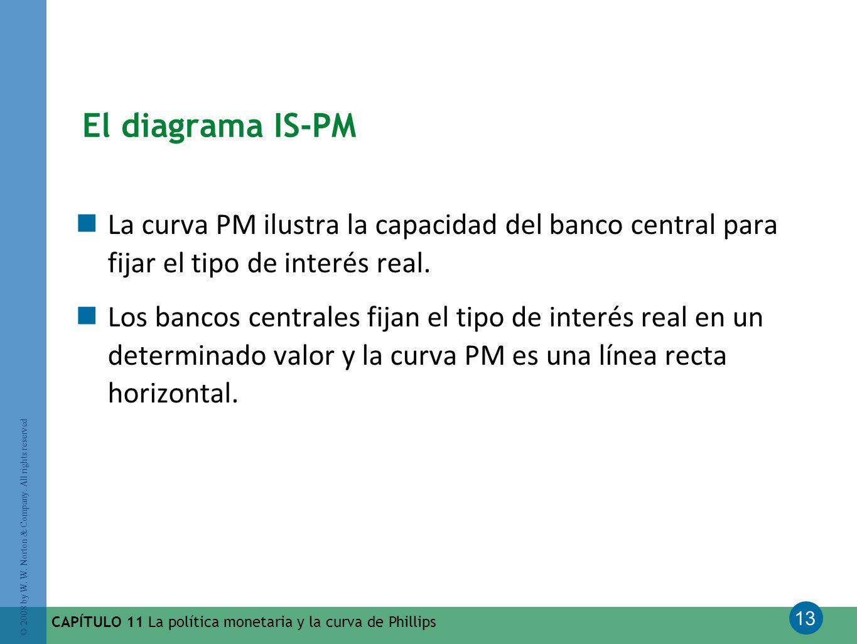 El diagrama IS-PM La curva PM ilustra la capacidad del banco central para fijar el tipo de interés real.