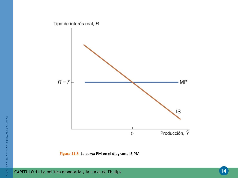Figura 11.3 La curva PM en el diagrama IS-PM