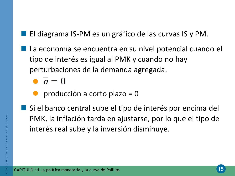 El diagrama IS-PM es un gráfico de las curvas IS y PM.