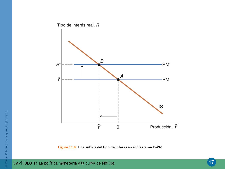 Figura 11.4 Una subida del tipo de interés en el diagrama IS-PM