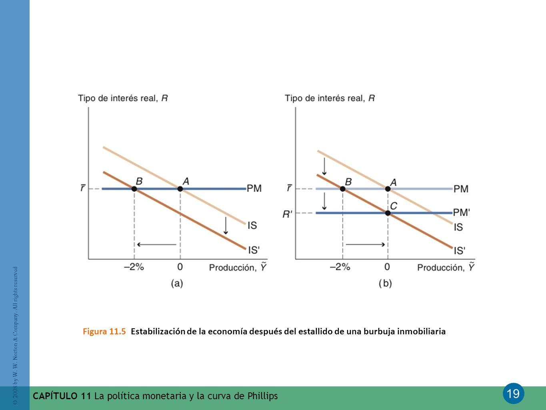 Figura 11.5 Estabilización de la economía después del estallido de una burbuja inmobiliaria