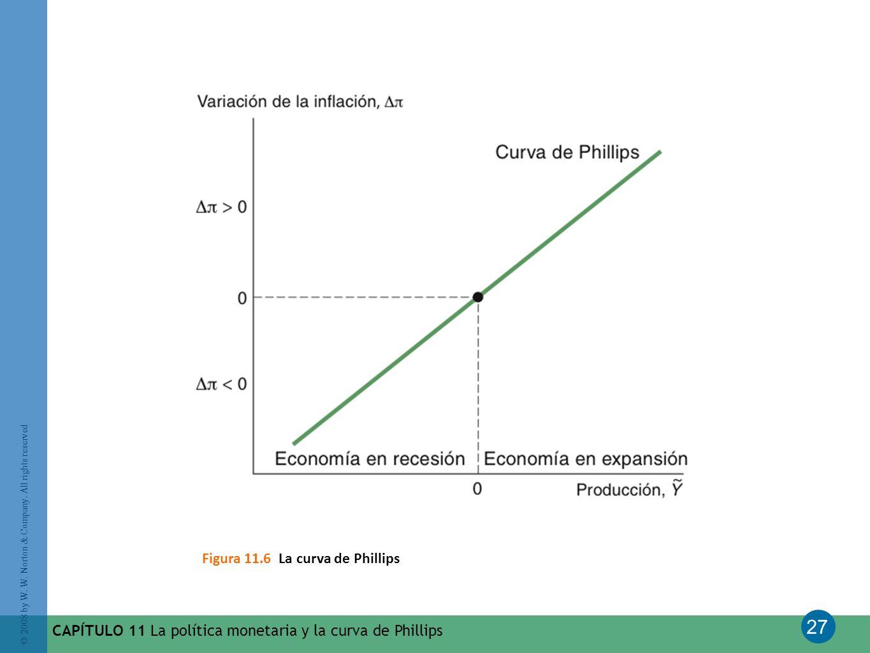 Figura 11.6 La curva de Phillips