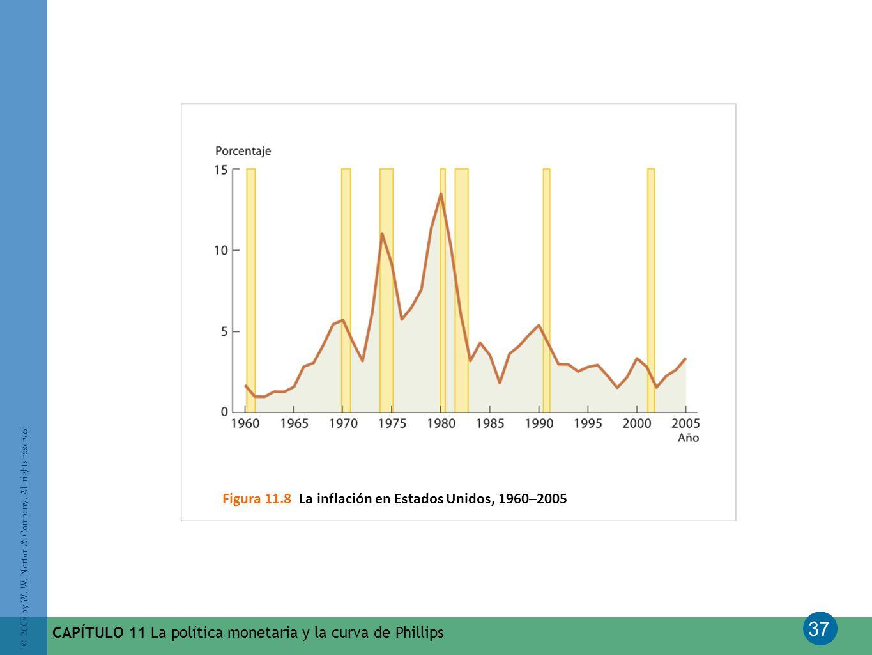Figura 11.8 La inflación en Estados Unidos, 1960–2005