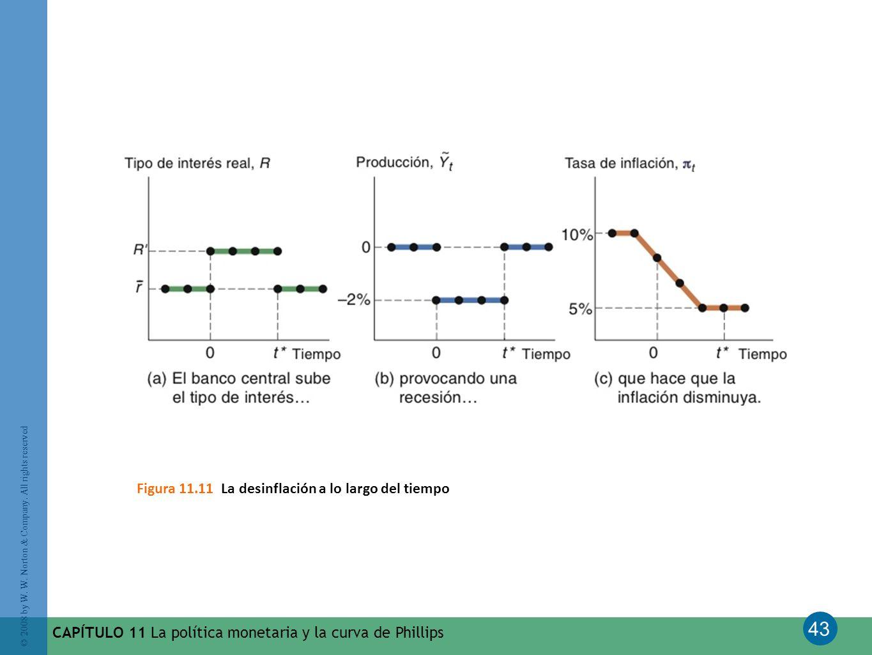 Figura 11.11 La desinflación a lo largo del tiempo