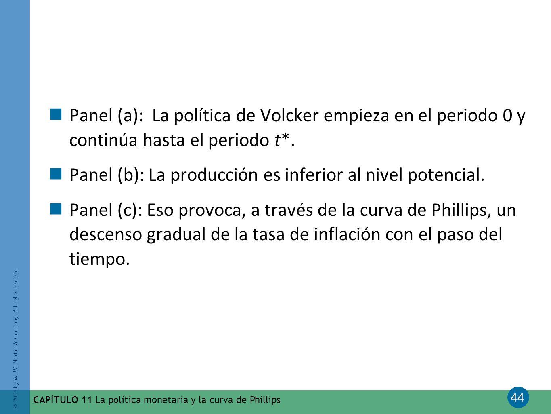 Panel (b): La producción es inferior al nivel potencial.