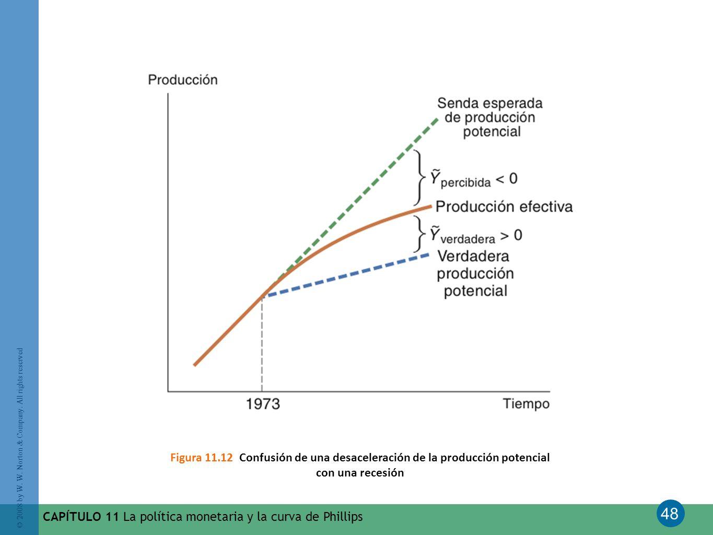 Figura 11.12 Confusión de una desaceleración de la producción potencial